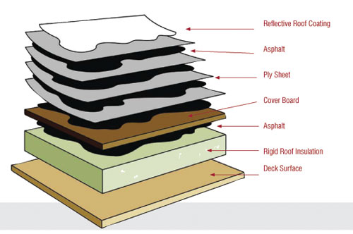 The popularity of flat roofs systems how to build a house for Cost of building a roof