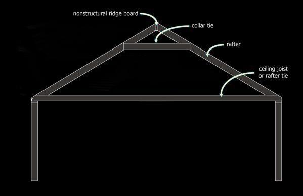 Typical Roof Rafter Framing