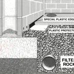 Foundations And Basements Waterproofing Tips How To Build A House