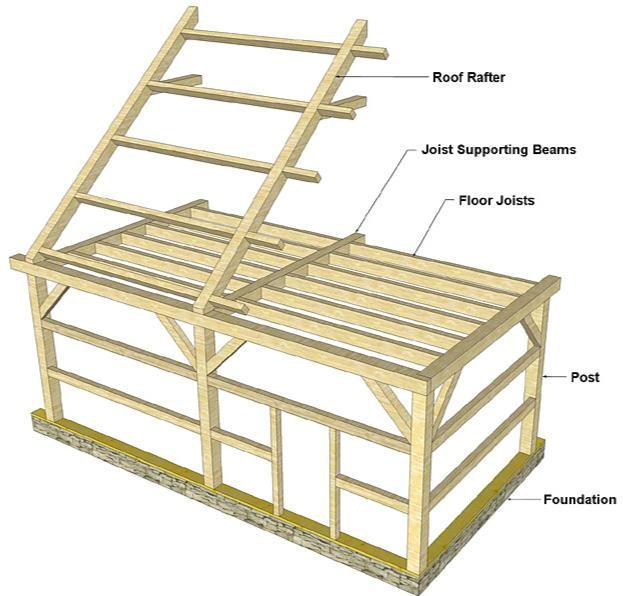 How to frame your house or rough carpentry how to build for Rough cost to build a house