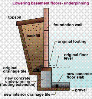 Dig Out A Basement In An Existing House Expand Your