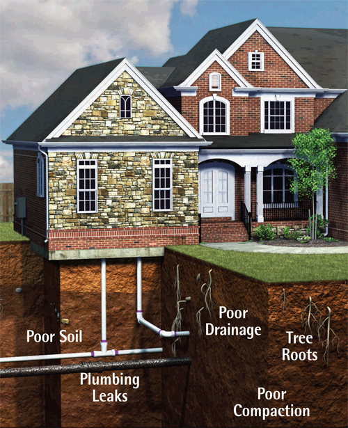 Sinking House Foundation Repairing Tips How To Build A House