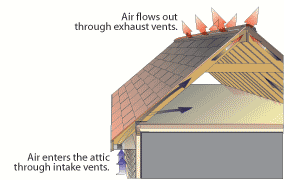 Do i need cornice vents in my house attic how to build for Attic air circulation