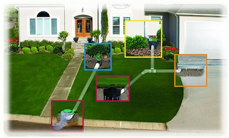 House Backyard Drainage - Prevent Your House Backyard Drainage Problems How To Build A House